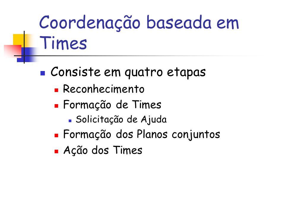 Coordenação baseada em Times Consiste em quatro etapas Reconhecimento Formação de Times Solicitação de Ajuda Formação dos Planos conjuntos Ação dos Ti