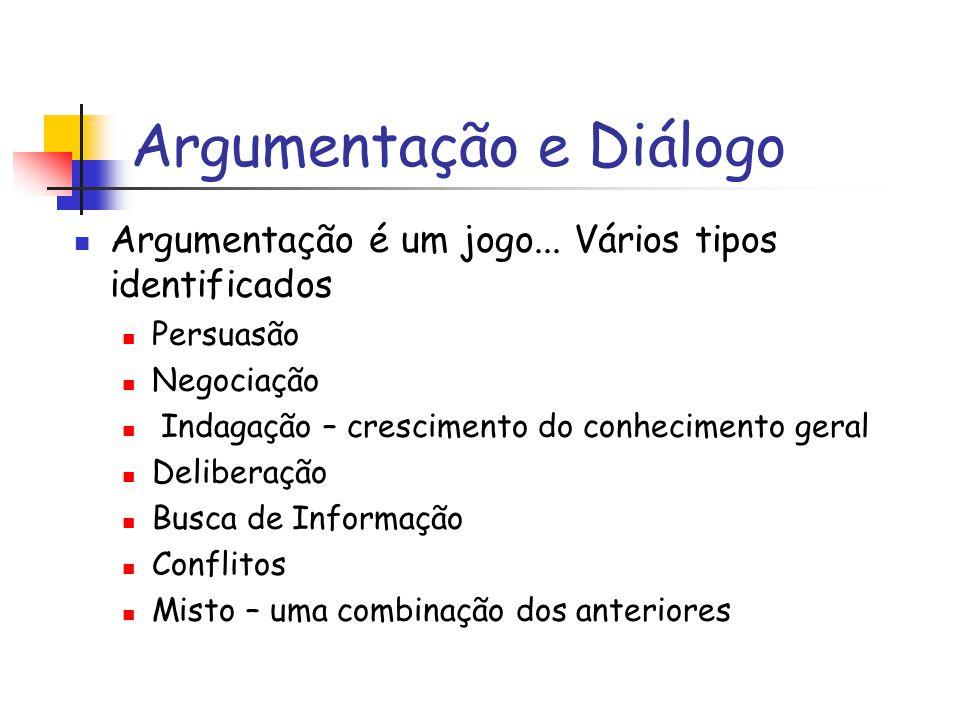 Argumentação e Diálogo Argumentação é um jogo... Vários tipos identificados Persuasão Negociação Indagação – crescimento do conhecimento geral Deliber