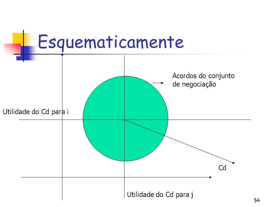 54 Esquematicamente Utilidade do Cd para j Utilidade do Cd para i Cd Acordos do conjunto de negociação