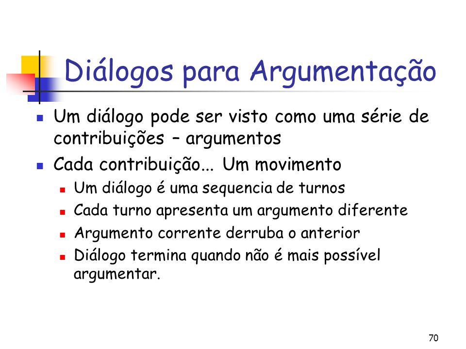 70 Diálogos para Argumentação Um diálogo pode ser visto como uma série de contribuições – argumentos Cada contribuição... Um movimento Um diálogo é um