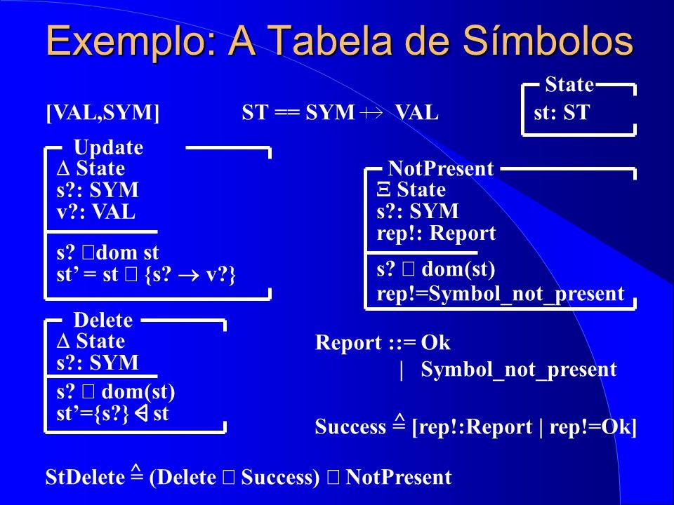 Exemplo: A Tabela de Símbolos [VAL,SYM] State st: ST Delete  State s?: SYM s.