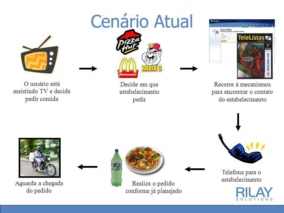 Cenário Atual O usuário está assistindo TV e decide pedir comida Telefona para o estabelecimento Recorre à mecanismos para encontrar o contato do esta