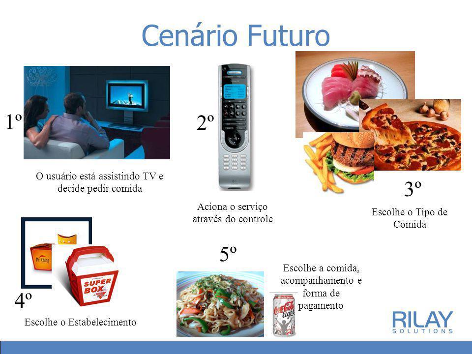 Cenário Futuro O usuário está assistindo TV e decide pedir comida Aciona o serviço através do controle Escolhe o Tipo de Comida Escolhe o Estabelecimento Escolhe a comida, acompanhamento e forma de pagamento 1º 2º 3º 4º 5º