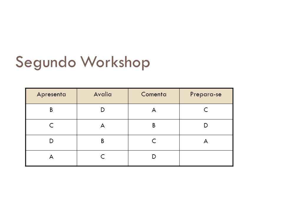 ApresentaAvaliaComentaPrepara-se BDAC CABD DBCA ACD Segundo Workshop