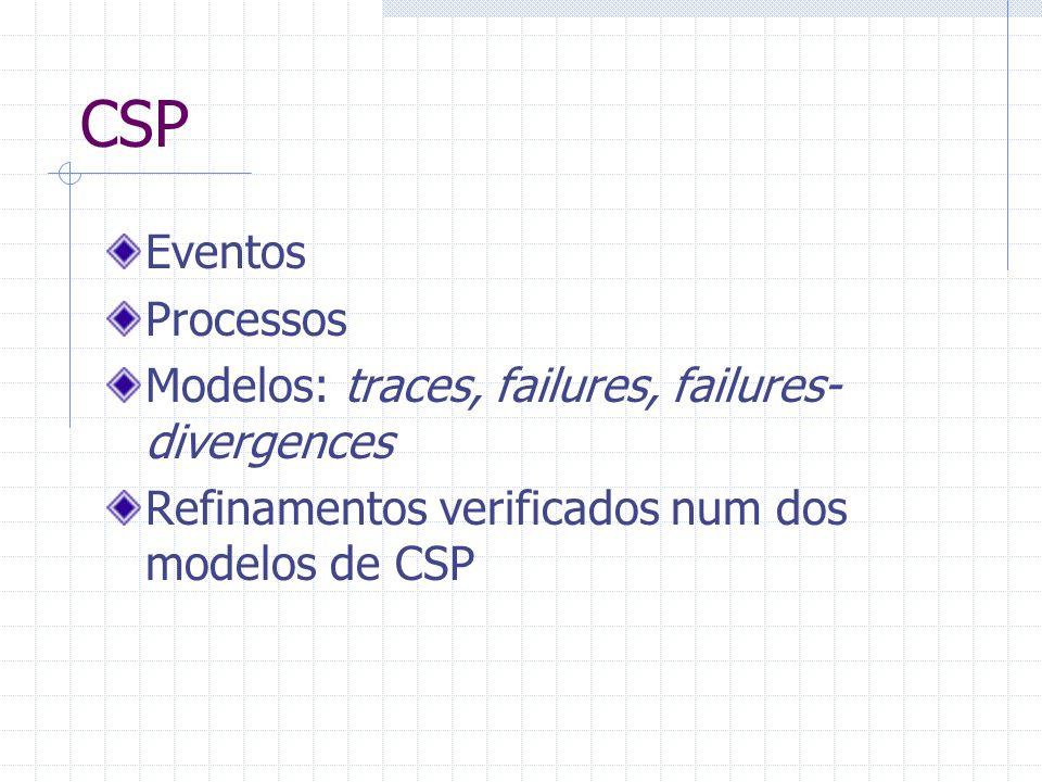 CSP Eventos Processos Modelos: traces, failures, failures- divergences Refinamentos verificados num dos modelos de CSP