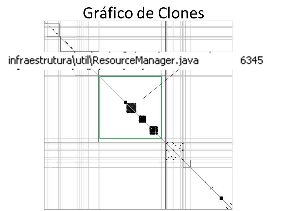 Gráfico de Clones