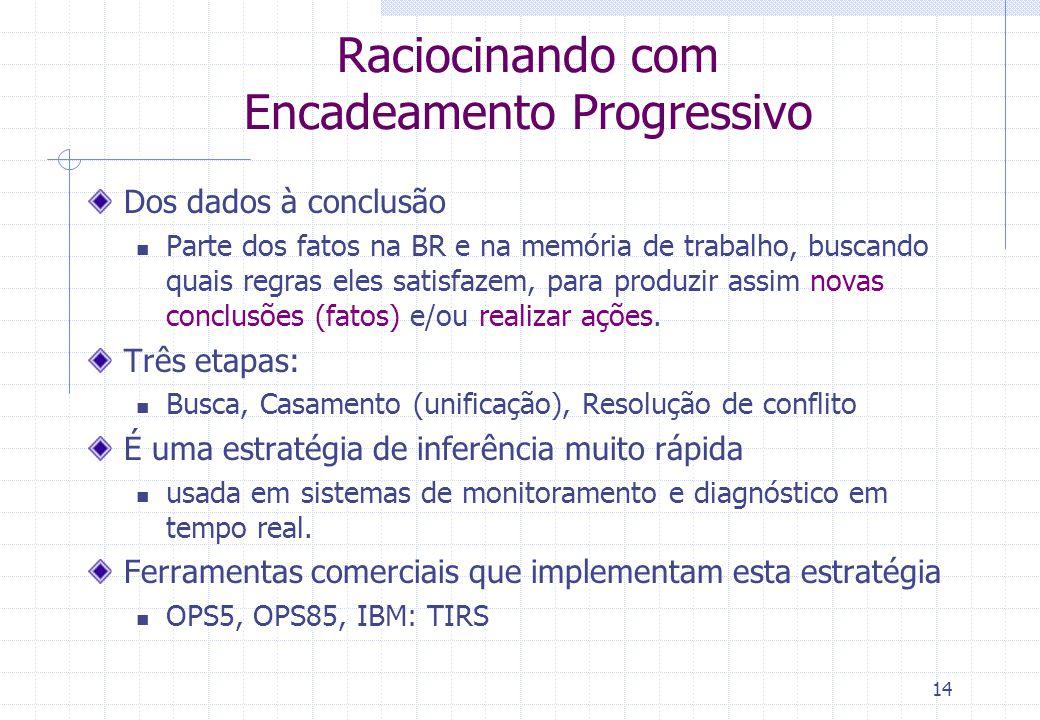 14 Raciocinando com Encadeamento Progressivo Dos dados à conclusão Parte dos fatos na BR e na memória de trabalho, buscando quais regras eles satisfaz
