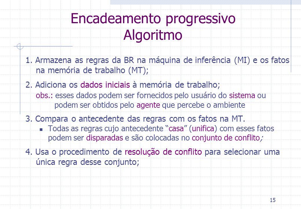 15 Encadeamento progressivo Algoritmo 1. Armazena as regras da BR na máquina de inferência (MI) e os fatos na memória de trabalho (MT); 2. Adiciona os