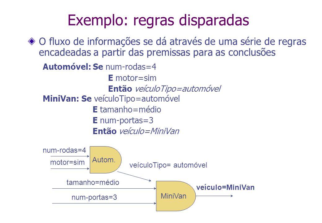 Exemplo: regras disparadas O fluxo de informações se dá através de uma série de regras encadeadas a partir das premissas para as conclusões Automóvel: