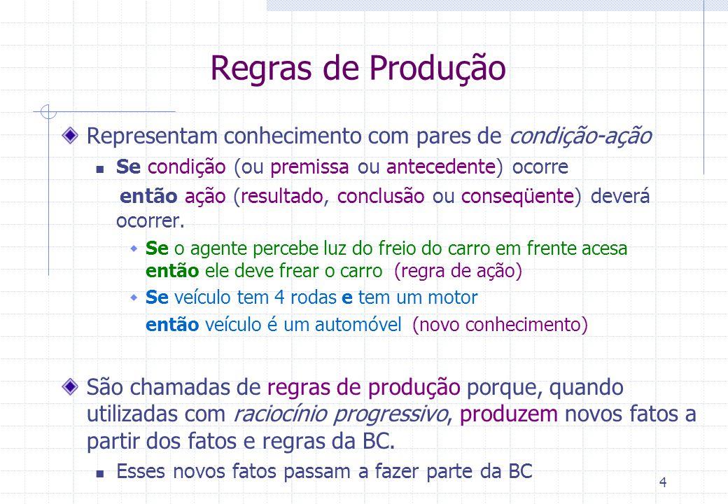 4 Regras de Produção Representam conhecimento com pares de condição-ação Se condição (ou premissa ou antecedente) ocorre então ação (resultado, conclusão ou conseqüente) deverá ocorrer.