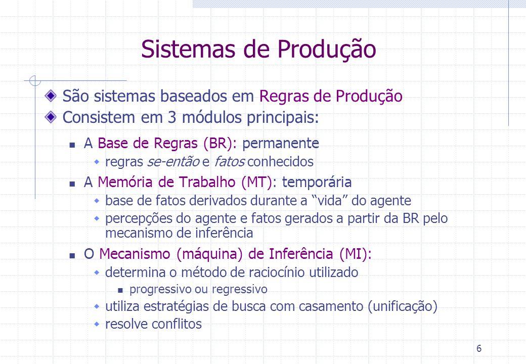 6 Sistemas de Produção São sistemas baseados em Regras de Produção Consistem em 3 módulos principais: A Base de Regras (BR): permanente  regras se-então e fatos conhecidos A Memória de Trabalho (MT): temporária  base de fatos derivados durante a vida do agente  percepções do agente e fatos gerados a partir da BR pelo mecanismo de inferência O Mecanismo (máquina) de Inferência (MI):  determina o método de raciocínio utilizado progressivo ou regressivo  utiliza estratégias de busca com casamento (unificação)  resolve conflitos