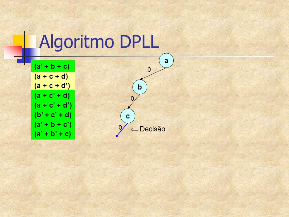 Algoritmo DPLL a 0 (a + c + d) (a + c + d') (a + c' + d) (a + c' + d') (a' + b + c) (b' + c' + d) (a' + b + c') (a' + b' + c) b 0 c 0  Decisão