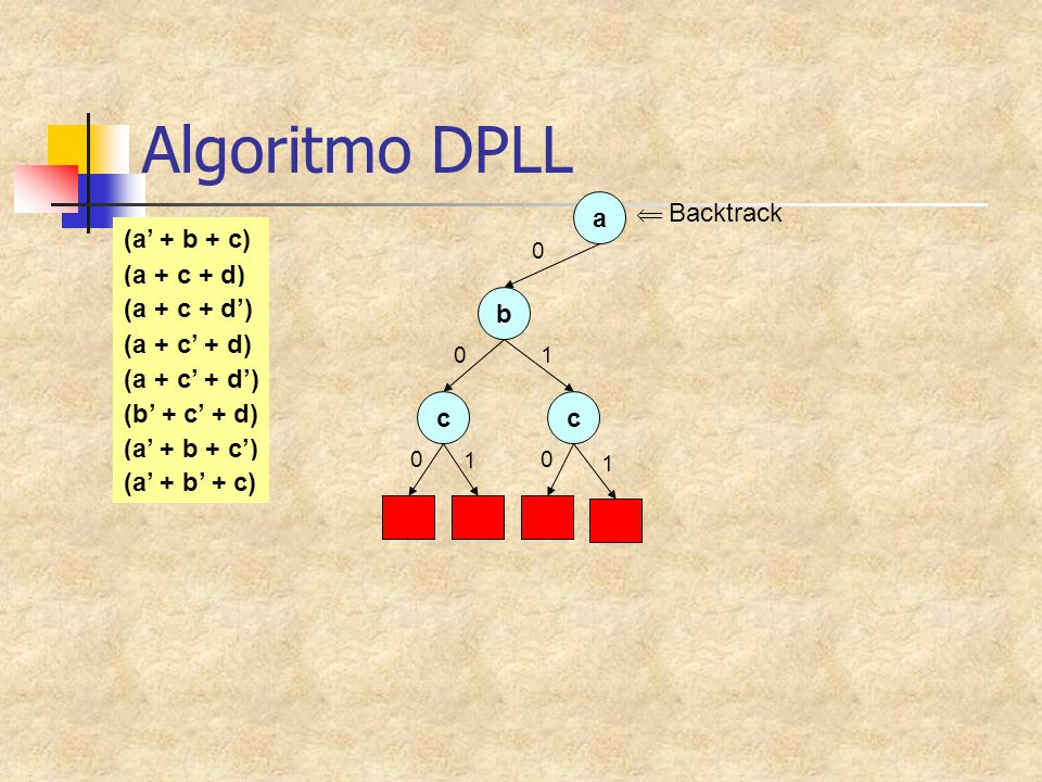 Algoritmo DPLL a 0 (a + c + d) (a + c + d') (a + c' + d) (a + c' + d') (a' + b + c) (b' + c' + d) (a' + b + c') (a' + b' + c) b 0 c 0 1 c 0 1 1  Back