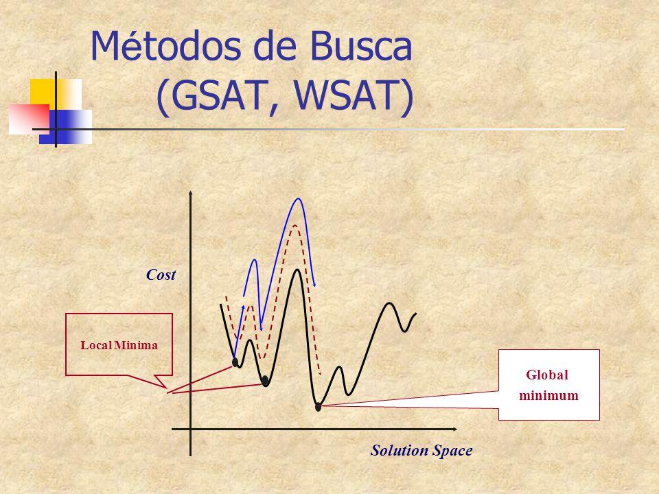 M é todos de Busca (GSAT, WSAT) Cost Solution Space Global minimum Local Minima