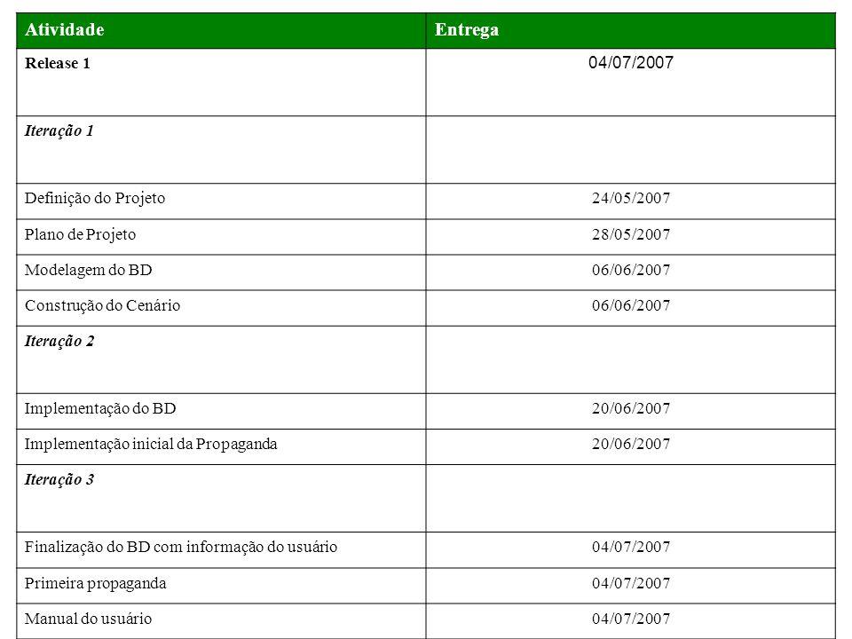 AtividadeEntrega Release 1 04/07/2007 Iteração 1 Definição do Projeto24/05/2007 Plano de Projeto28/05/2007 Modelagem do BD06/06/2007 Construção do Cen