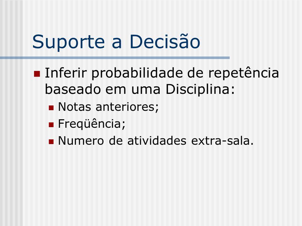 Suporte a Decisão Inferir probabilidade de repetência baseado em uma Disciplina: Notas anteriores; Freqüência; Numero de atividades extra-sala.