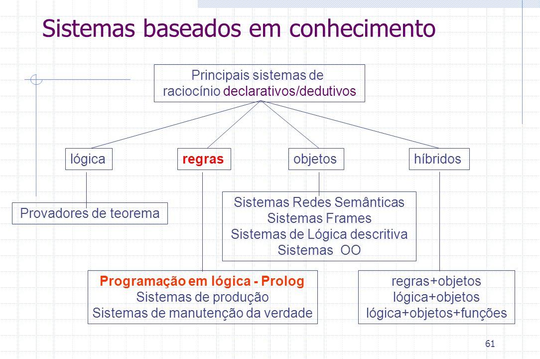 61 Sistemas baseados em conhecimento Principais sistemas de raciocínio declarativos/dedutivos regraslógicaobjetoshíbridos Programação em lógica - Prol