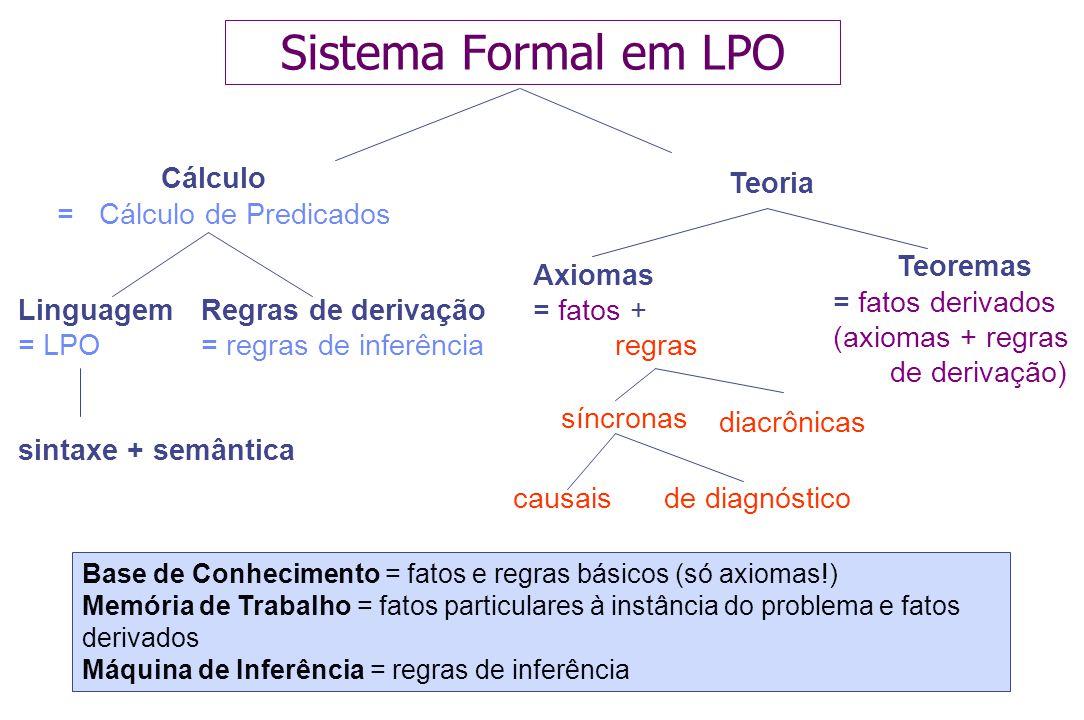 9 LPO: Sintaxe Sentença  SentençaAtômica   Sentença Conectivo Sentença   Quantificador Variável,...