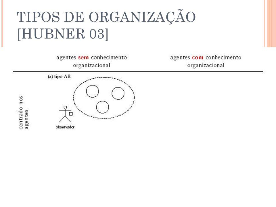 TIPOS DE ORGANIZAÇÃO [HUBNER 03]