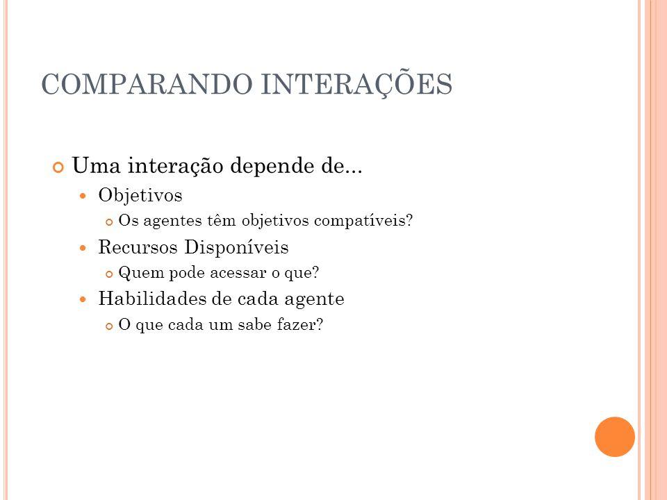 COMPARANDO INTERAÇÕES Uma interação depende de...Objetivos Os agentes têm objetivos compatíveis.