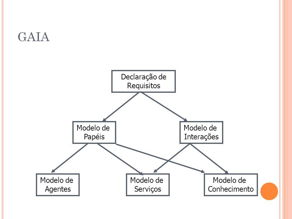 GAIA Declaração de Requisitos Modelo de Papéis Modelo de Interações Modelo de Conhecimento Modelo de Serviços Modelo de Agentes