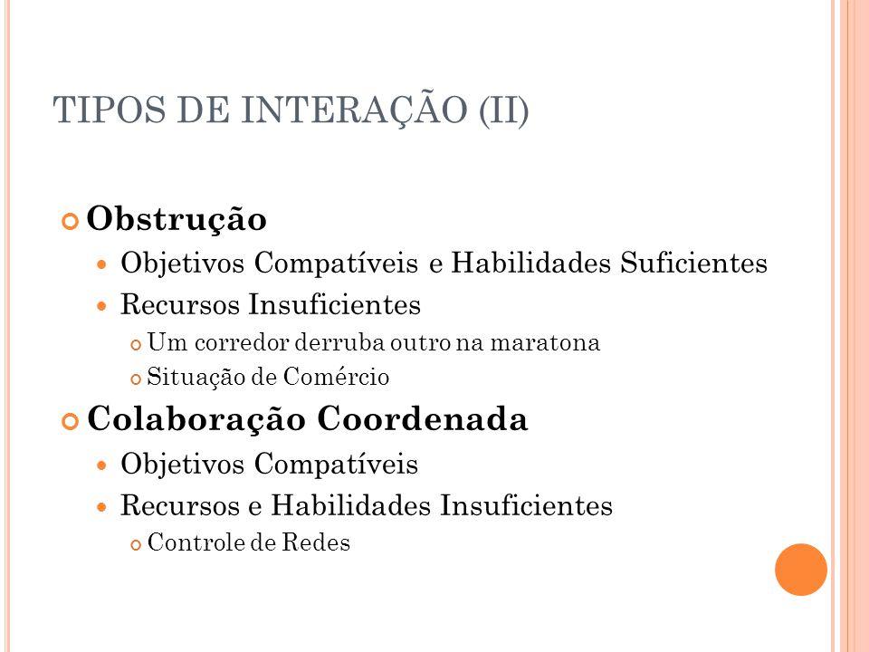 TIPOS DE INTERAÇÃO (II) Obstrução Objetivos Compatíveis e Habilidades Suficientes Recursos Insuficientes Um corredor derruba outro na maratona Situação de Comércio Colaboração Coordenada Objetivos Compatíveis Recursos e Habilidades Insuficientes Controle de Redes