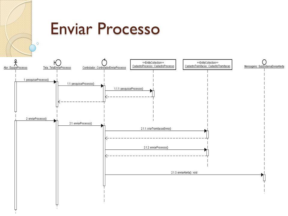 Arquitetura do Sistema Model/View/Controller