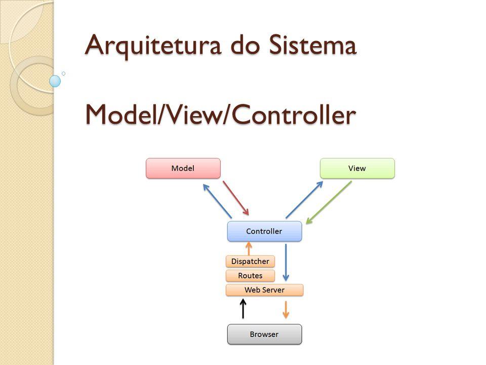 Pacotes: GUI Controladores Processo SubSistemaEnviarAlerta RecursosHumanos Formularios Documentos Assunto