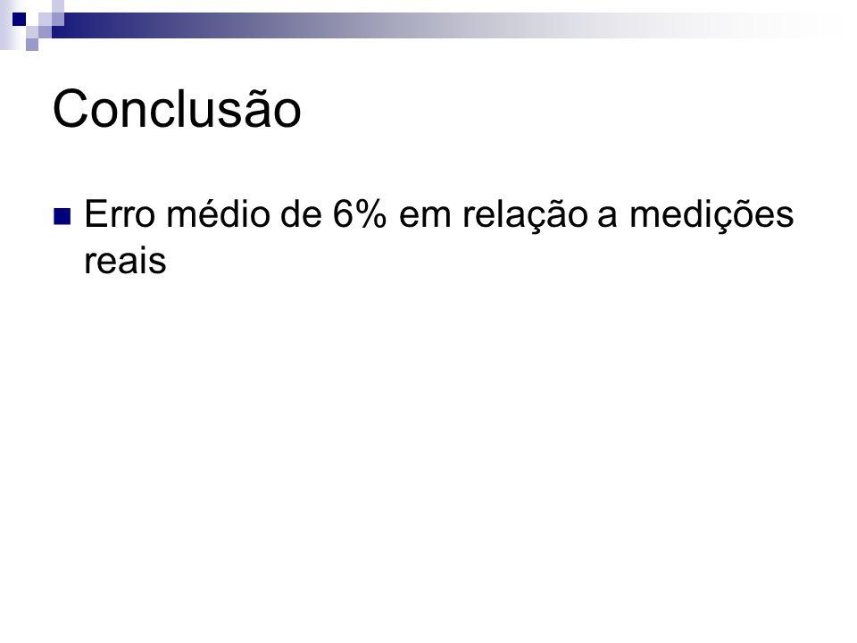 Conclusão Erro médio de 6% em relação a medições reais