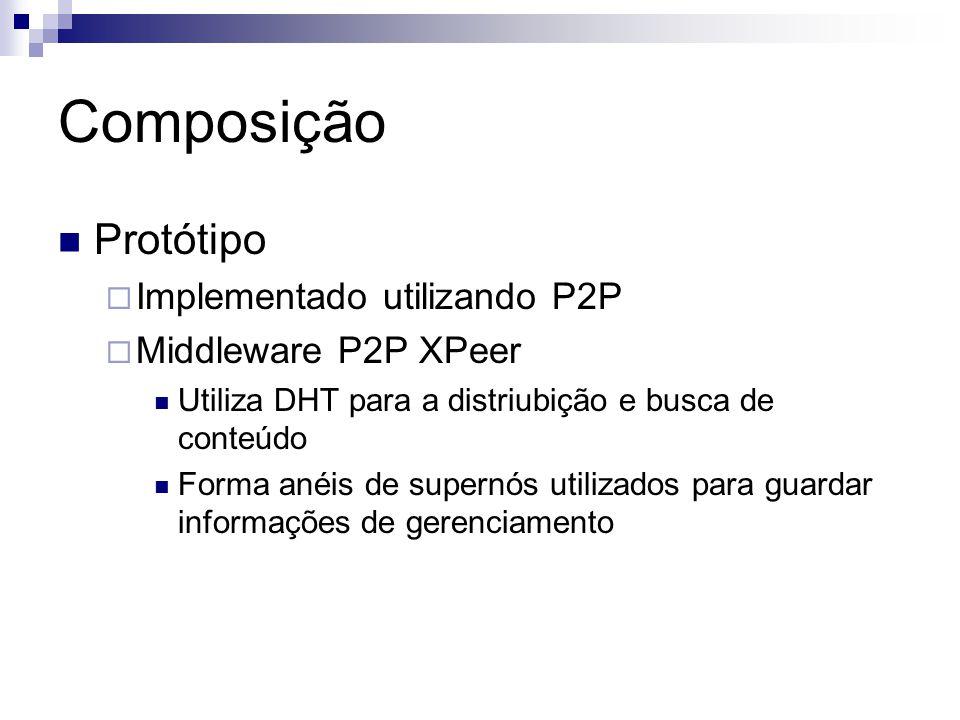 Composição Protótipo  Implementado utilizando P2P  Middleware P2P XPeer Utiliza DHT para a distriubição e busca de conteúdo Forma anéis de supernós utilizados para guardar informações de gerenciamento