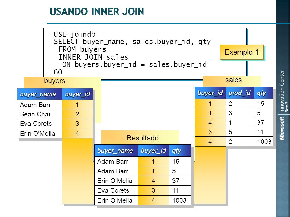 USE joindb SELECT buyer_name, sales.buyer_id, qty FROM buyers INNER JOIN sales ON buyers.buyer_id = sales.buyer_id GO USE joindb SELECT buyer_name, sales.buyer_id, qty FROM buyers INNER JOIN sales ON buyers.buyer_id = sales.buyer_id GO buyer_namebuyer_name Adam Barr Sean Chai Eva Corets Erin O'Melia buyer_idbuyer_id 1 1 2 2 3 3 4 4 sales buyer_idbuyer_idprod_idprod_idqtyqty 1 1 1 1 4 4 3 3 2 2 3 3 1 1 5 5 15 5 5 37 11 4 4 2 2 1003 buyers Resultado buyer_namebuyer_name Adam Barr Erin O'Melia Eva Corets buyer_idbuyer_idqtyqty 1 1 1 1 4 4 3 3 15 5 5 37 11 Erin O'Melia 4 4 1003 Exemplo 1