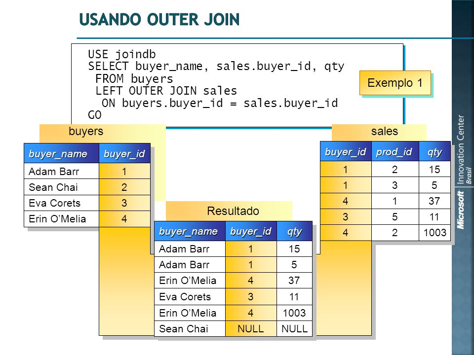 USE joindb SELECT buyer_name, sales.buyer_id, qty FROM buyers LEFT OUTER JOIN sales ON buyers.buyer_id = sales.buyer_id GO USE joindb SELECT buyer_name, sales.buyer_id, qty FROM buyers LEFT OUTER JOIN sales ON buyers.buyer_id = sales.buyer_id GO buyer_idbuyer_idprod_idprod_idqtyqty 1 1 1 1 4 4 3 3 2 2 3 3 1 1 5 5 15 5 5 37 11 4 4 2 2 1003 buyer_namebuyer_name Adam Barr Sean Chai Eva Corets Erin O'Melia buyer_idbuyer_id 1 1 2 2 3 3 4 4 salesbuyers Resultado buyer_namebuyer_name Adam Barr Erin O'Melia Eva Corets buyer_idbuyer_idqtyqty 1 1 1 1 4 4 3 3 15 5 5 37 11 Erin O'Melia 4 4 1003 Sean Chai NULL Exemplo 1