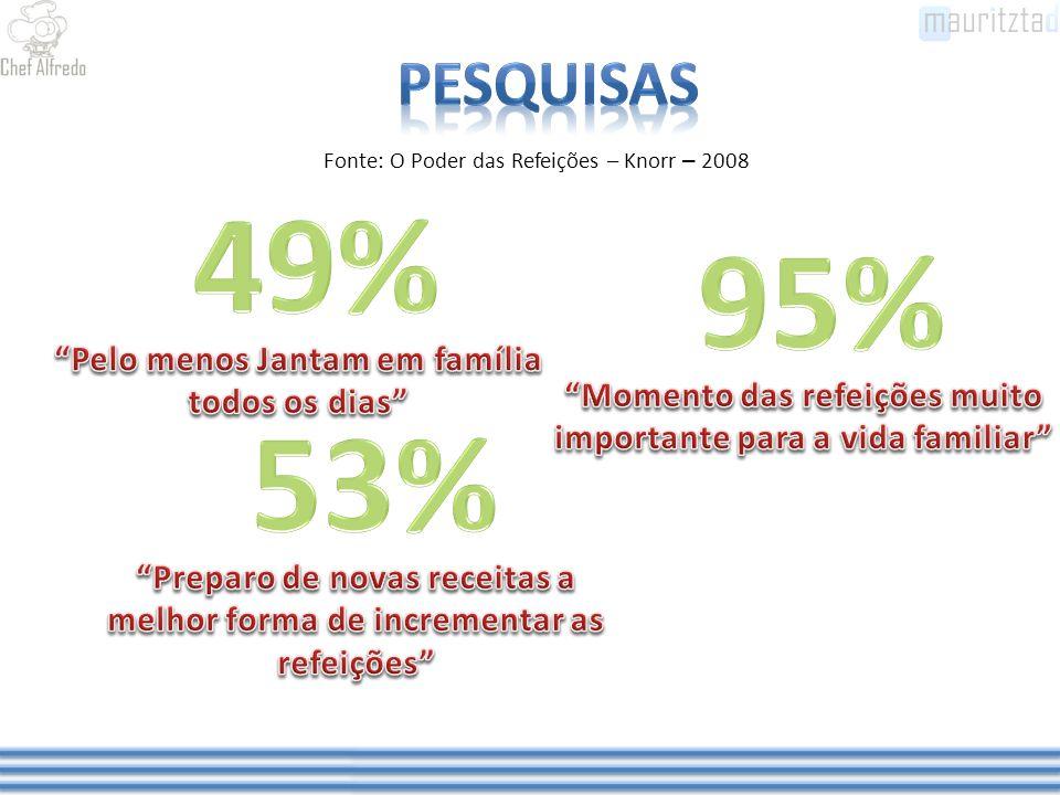 Fonte: O Poder das Refeições – Knorr – 2008