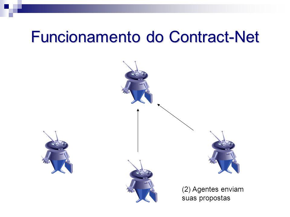 Funcionamento do Contract-Net (2) Agentes enviam suas propostas