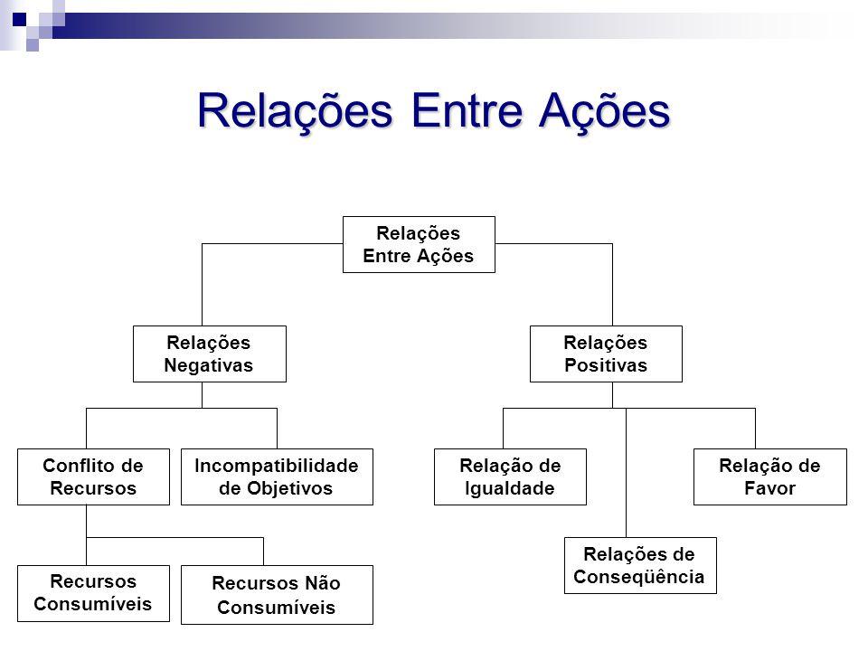 Relações Entre Ações Incompatibilidade de Objetivos Conflito de Recursos Recursos Consumíveis Recursos Não Consumíveis Relação de Favor Relações de Co