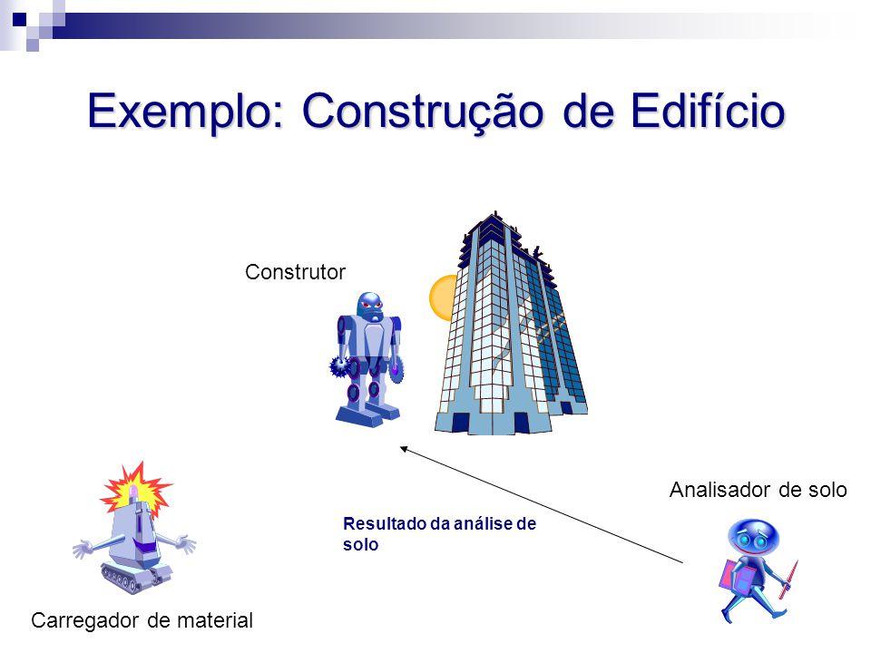 Exemplo: Construção de Edifício Analisador de solo Carregador de material Construtor Resultado da análise de solo