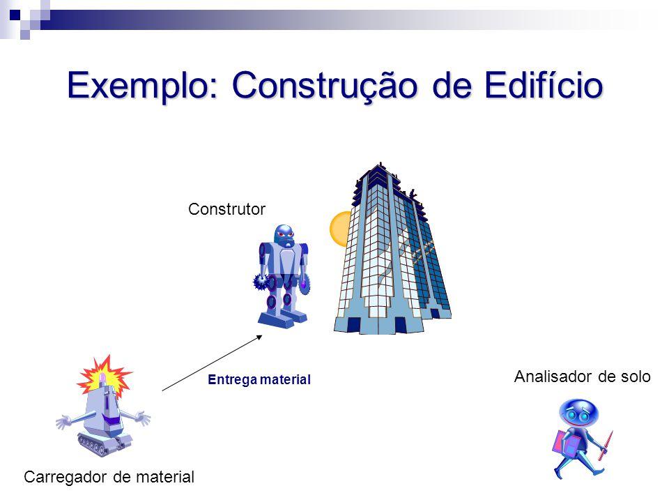 Exemplo: Construção de Edifício Analisador de solo Carregador de material Construtor Entrega material
