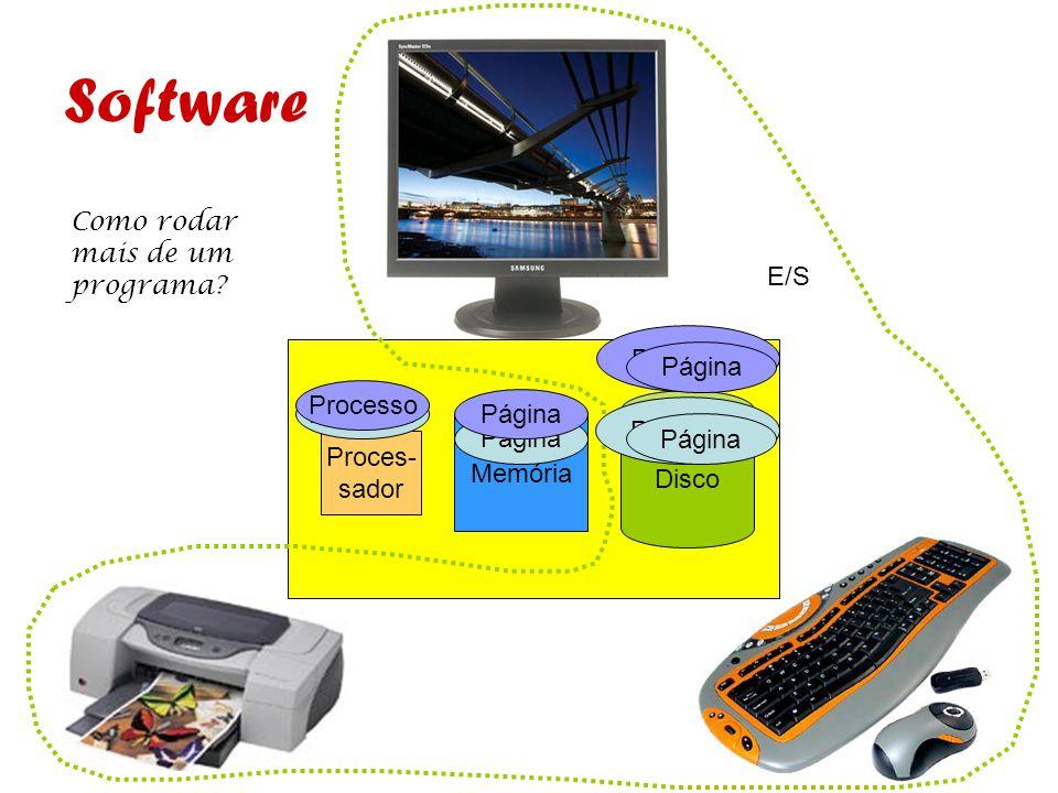 Disco Memória Proces- sador E/S Software Programa Página Processo Como rodar mais de um programa? Página Programa Página Processo