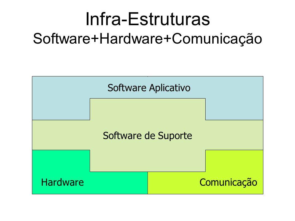 Infra-Estruturas Software+Hardware+Comunicação Software Aplicativo Software de Suporte HardwareComunicação