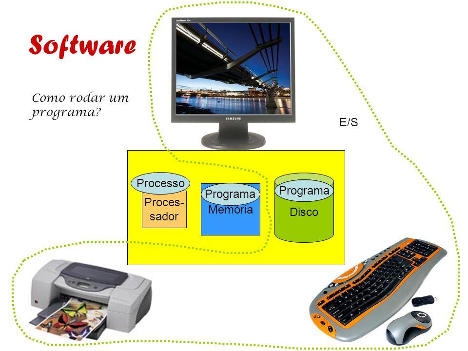 Disco Memória Proces- sador E/S Software Programa Processo Como rodar um programa? Programa