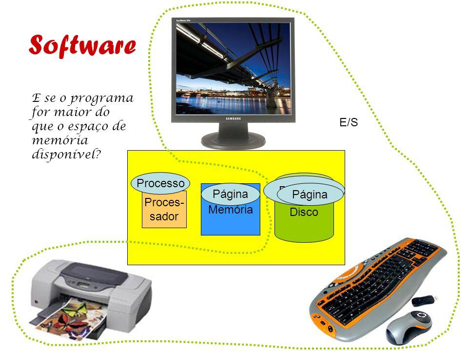 Disco Memória Proces- sador E/S Software Programa Página Processo E se o programa for maior do que o espaço de memória disponível? Página