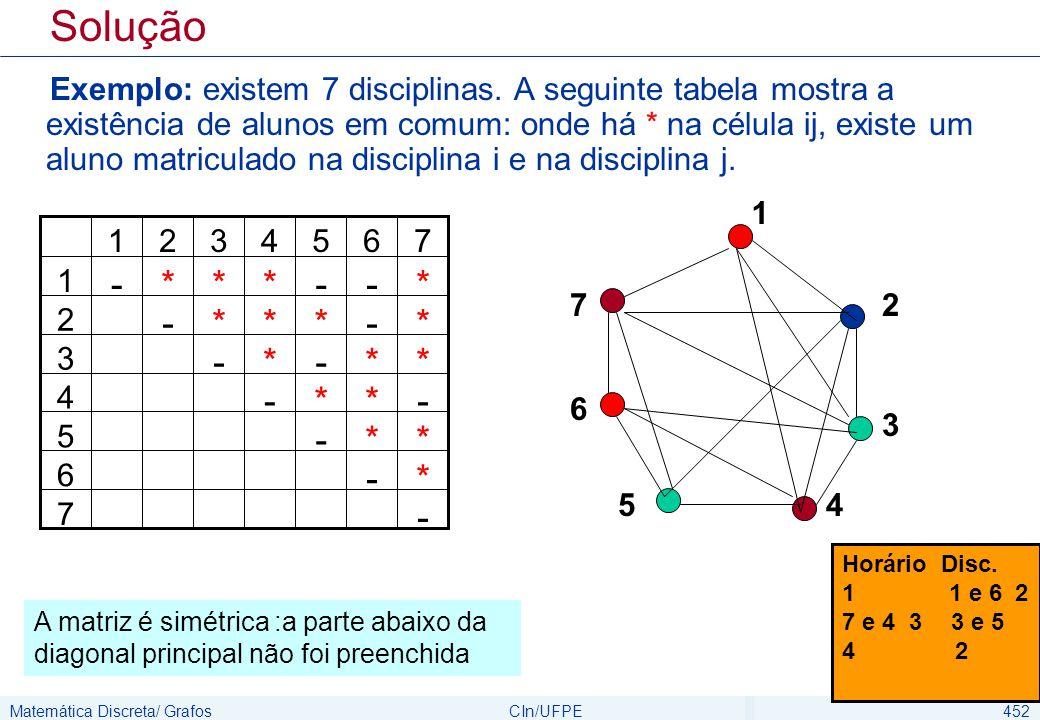 Matemática Discreta/ GrafosCIn/UFPE452 Solução Exemplo: existem 7 disciplinas. A seguinte tabela mostra a existência de alunos em comum: onde há * na