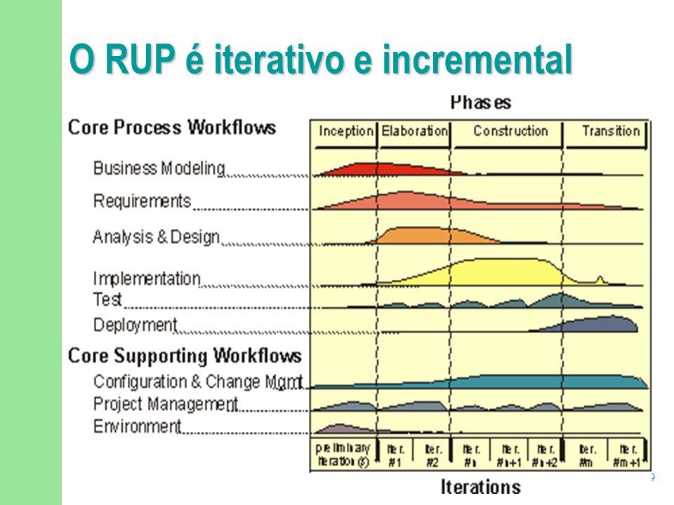 9/29 Distribuição de Esforço e Tempo  Projeto de tamanho médio:  Concepção: 5%  Elaboração: 20%  Construção: 65%  Transição: 10%  Projeto mais complexo:  Concepção: 8%  Elaboração: 24%  Construção: 60%  Transição: 8%