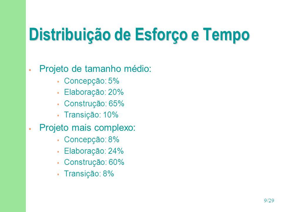 9/29 Distribuição de Esforço e Tempo  Projeto de tamanho médio:  Concepção: 5%  Elaboração: 20%  Construção: 65%  Transição: 10%  Projeto mais c