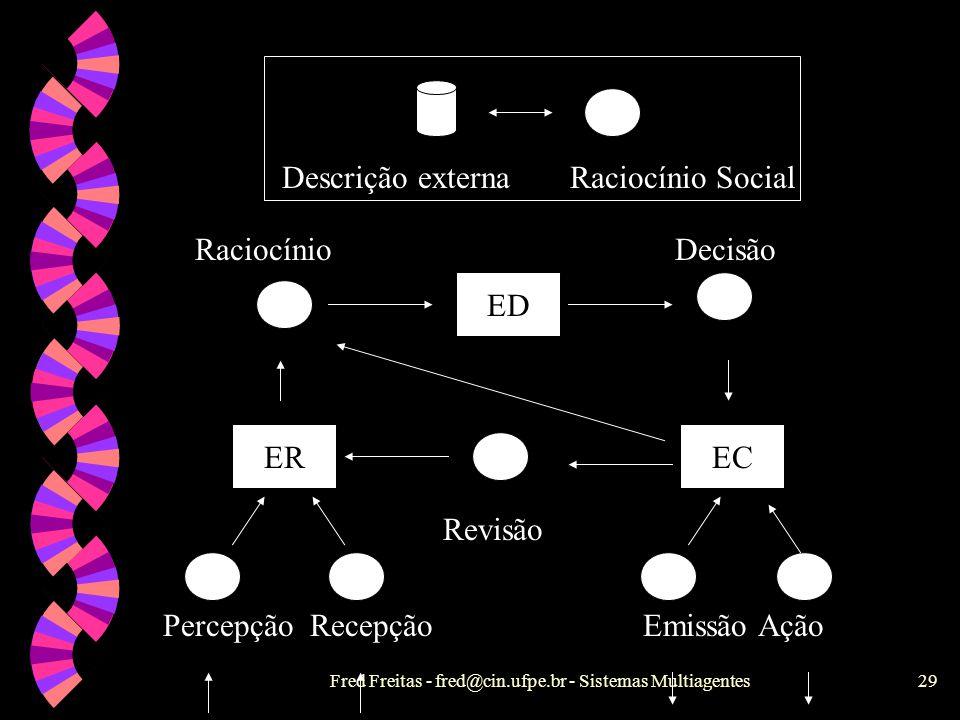 Fred Freitas - fred@cin.ufpe.br - Sistemas Multiagentes28 Tipos de SMAs Cognitivos w Agentes organizados Perspectivas múltiplas, leis e regras sociais