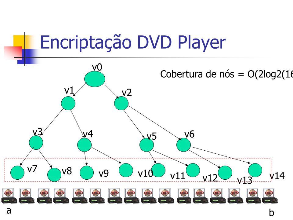 Encriptação DVD Player v0 v1 v3 v4 v2 v6 v5 a b v7 v8 v9v10 v11 v12 v13 v14 Cobertura de nós = O(2log2(16)) = 8