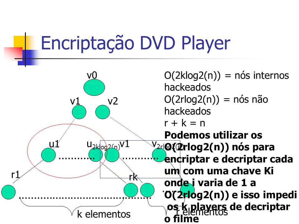 Encriptação DVD Player v0 v1 u1 u 2klog2(n) v2 r1 rk............................................................. r elementos k elementos v1 v 2rlog2(