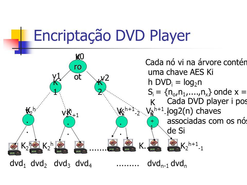 Encriptação DVD Player K ro ot K1K1 K..K.. K..K.. v0 v1 v2hv2h v 2 h +1 K2K2 v2 K2h+1-1K2h+1-1 K..K.. dvd 1 V 2 h+1 -1 dvd 2 dvd 3 dvd 4 Cada nó vi na