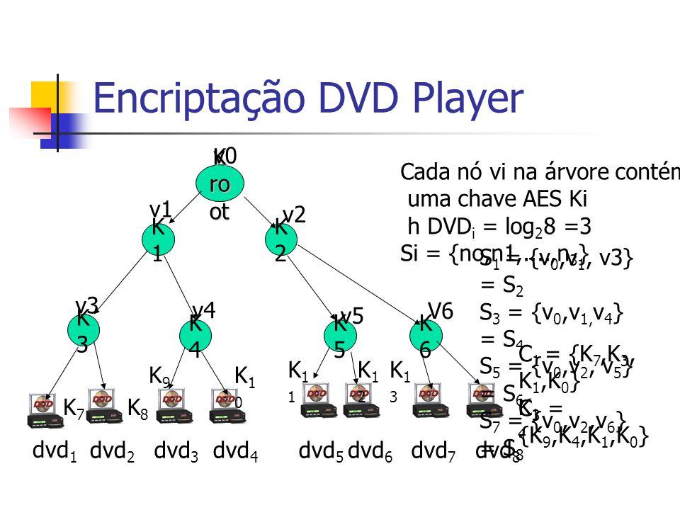 Encriptação DVD Player K ro ot K1K1 K3K3 K4K4 v0 v1 v3 v4 K2K2 v2 K6K6 K5K5 dvd 1 V6 dvd 2 dvd 3 dvd 4 Cada nó vi na árvore contém uma chave AES Ki h DVD i = log 2 8 =3 Si = {no,n1,....,n 3 } v5 dvd 8 dvd 7 dvd 5 dvd 6 S 1 = {v 0,v 1, v3} = S 2 S 3 = {v 0,v 1, v 4 } = S 4 S 5 = {v 0,v 2, v 5 } = S 6 S 7 = {v 0,v 2,v 6 } = S 8 K7K7 K8K8 K14K14 K9K9 K13K13 K10K10 K11K11 K12K12 C 1 = {K 7,K 3, K 1,K 0 } C 3 = {K 9,K 4,K 1,K 0 }