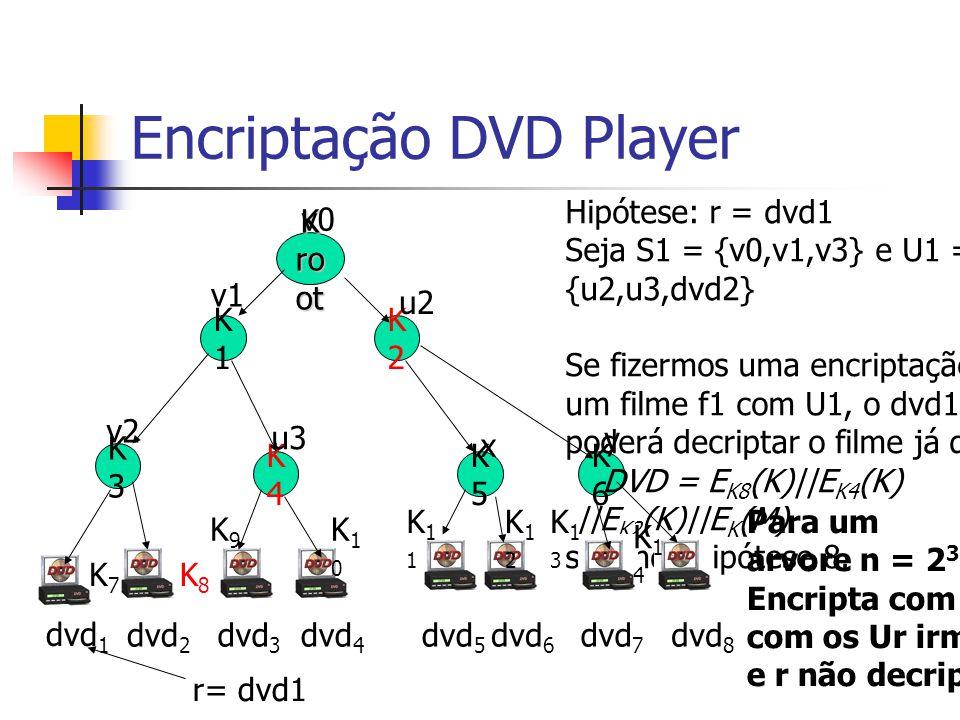 Encriptação DVD Player K ro ot K1K1 K3K3 K4K4 v0 v1 v2 u3 K2K2 u2 K6K6 K5K5 dvd 1 y dvd 2 dvd 3 dvd 4 Hipótese: r = dvd1 Seja S1 = {v0,v1,v3} e U1 = {u2,u3,dvd2} Se fizermos uma encriptação de um filme f1 com U1, o dvd1 não poderá decriptar o filme já que: DVD = E K8 (K)||E K4 (K) ||E K2 (K)||E K (M) segundo hipótese 8.